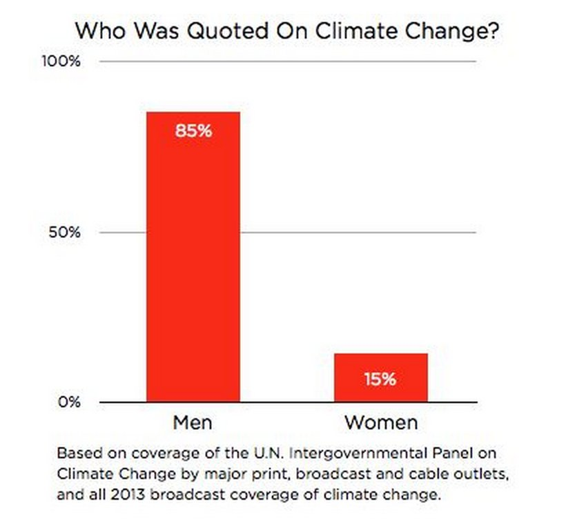 chart climate change
