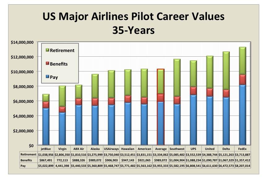 pilot pay