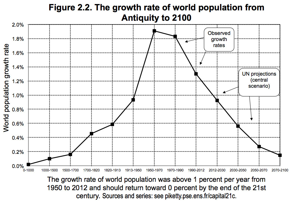 The One Chart That Explains Our Grim Economic Future | HuffPost
