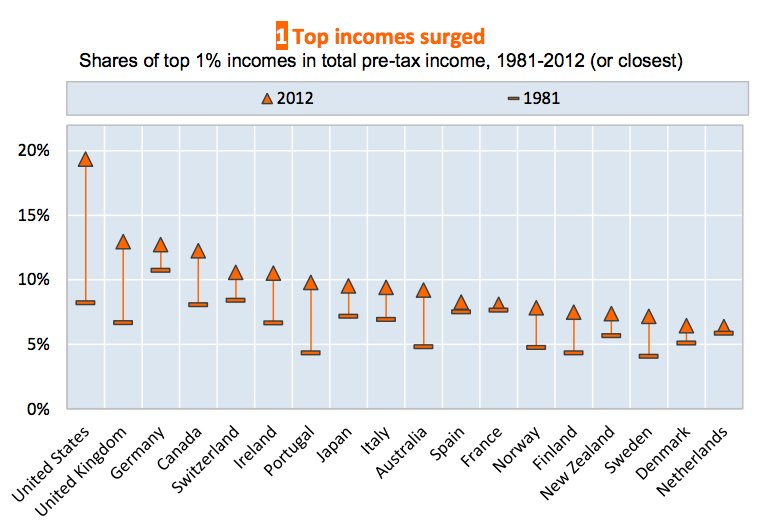 top incomes surged