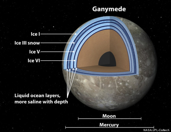 Jupiter's Moon Ganymede May Have 'Club Sandwich' Ocean ...