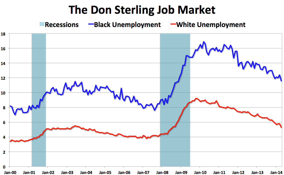 don sterling job market