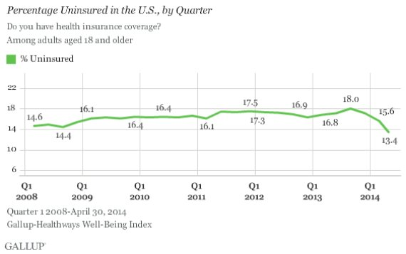 Uninsured Rate Drops To New Low As Obamacare Sign-Ups Surge