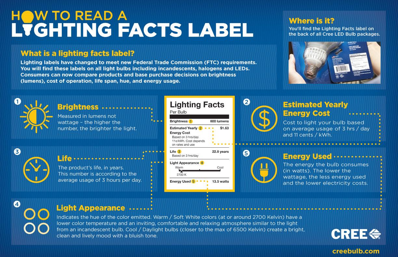 light bulb label info