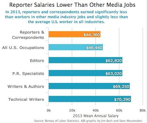 wage editors