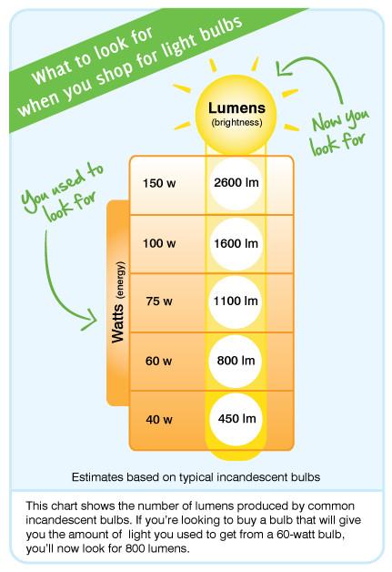 watts to lumens chart