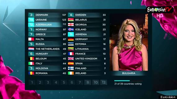 eurovision vote
