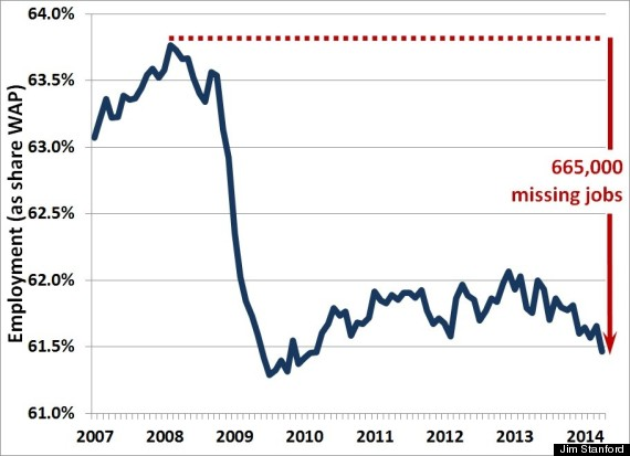 employment rate canada