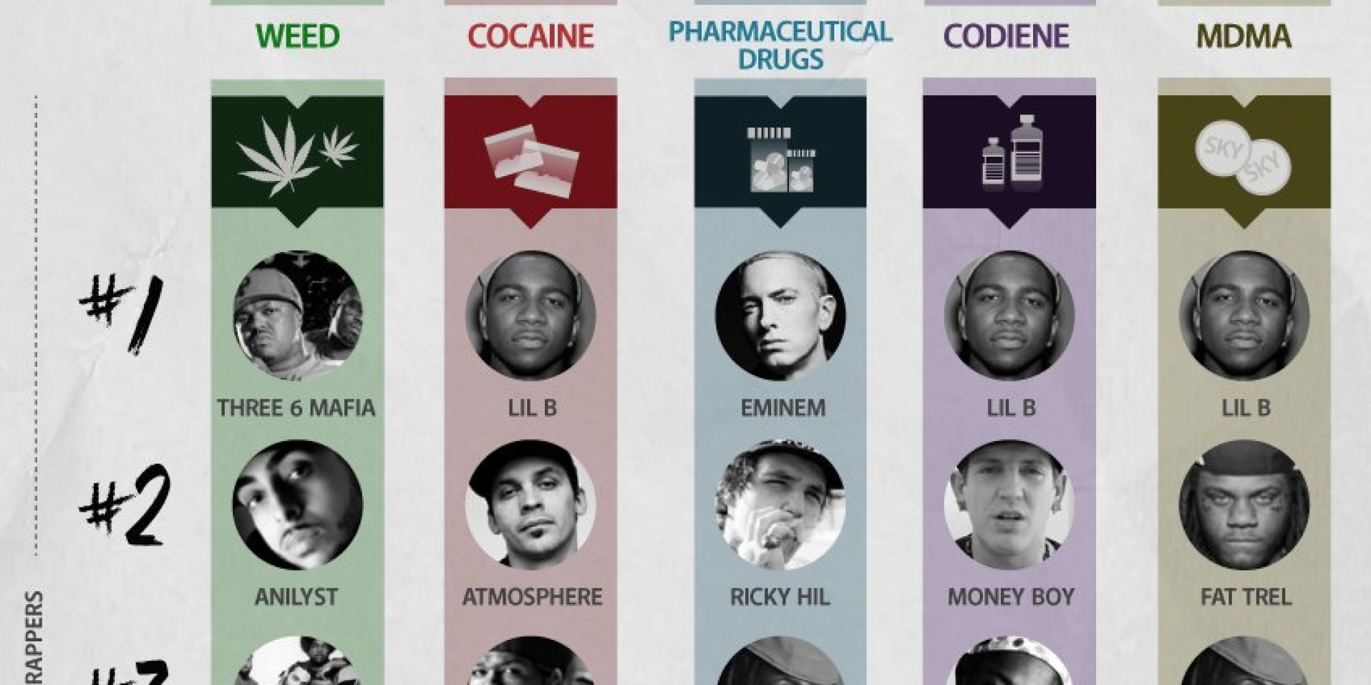 The Most Popular Drugs In Hip-Hop Lyrics And The Top ...