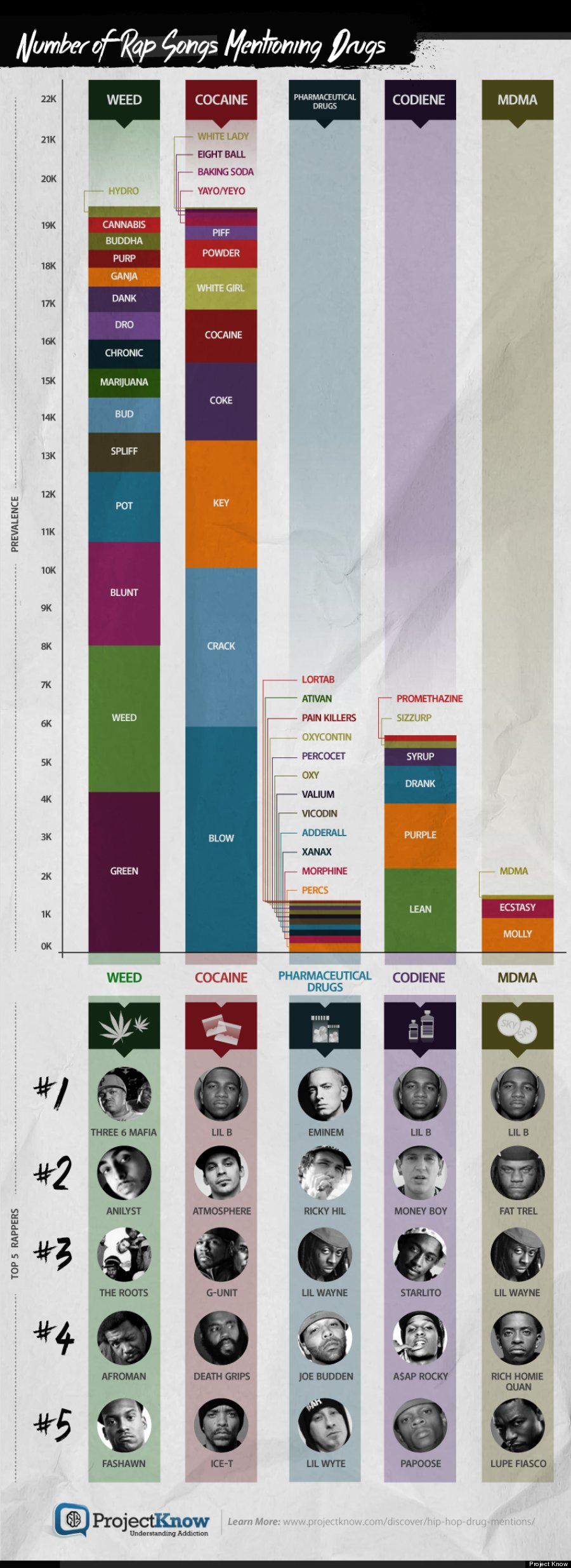 Most Popular Drugs In Hip Hop Lyrics And The Top Rappers Talking About Them infographic imgur