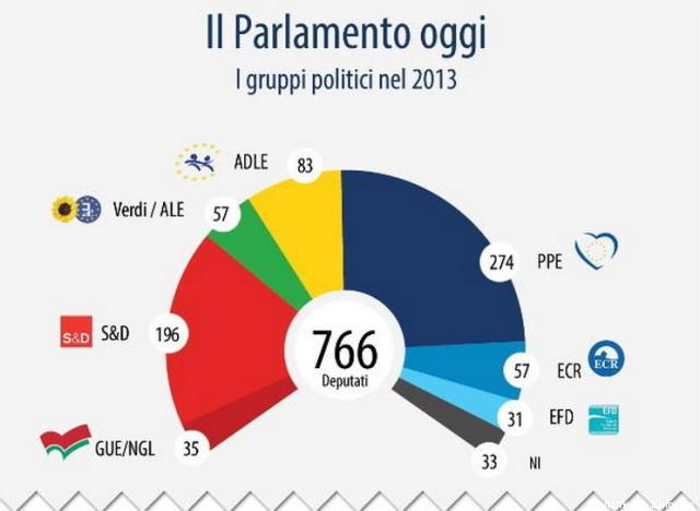 Elezioni europee 2014 i gruppi politici del parlamento for Oggi in parlamento
