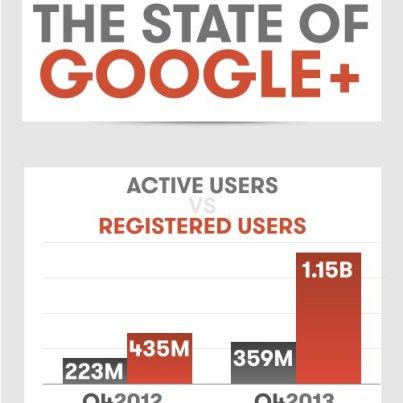state of google plus
