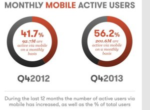 mobile google plus chart
