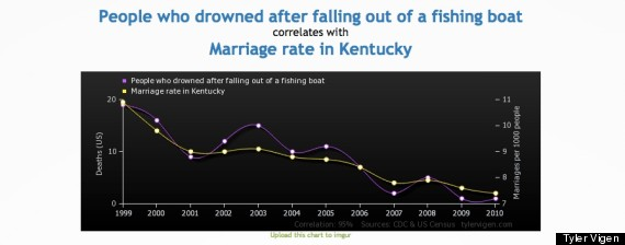 marriage rate kentucky