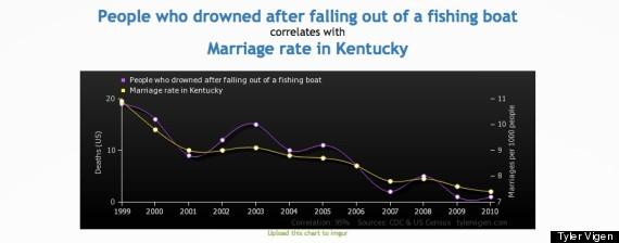 marriage rate kentucky