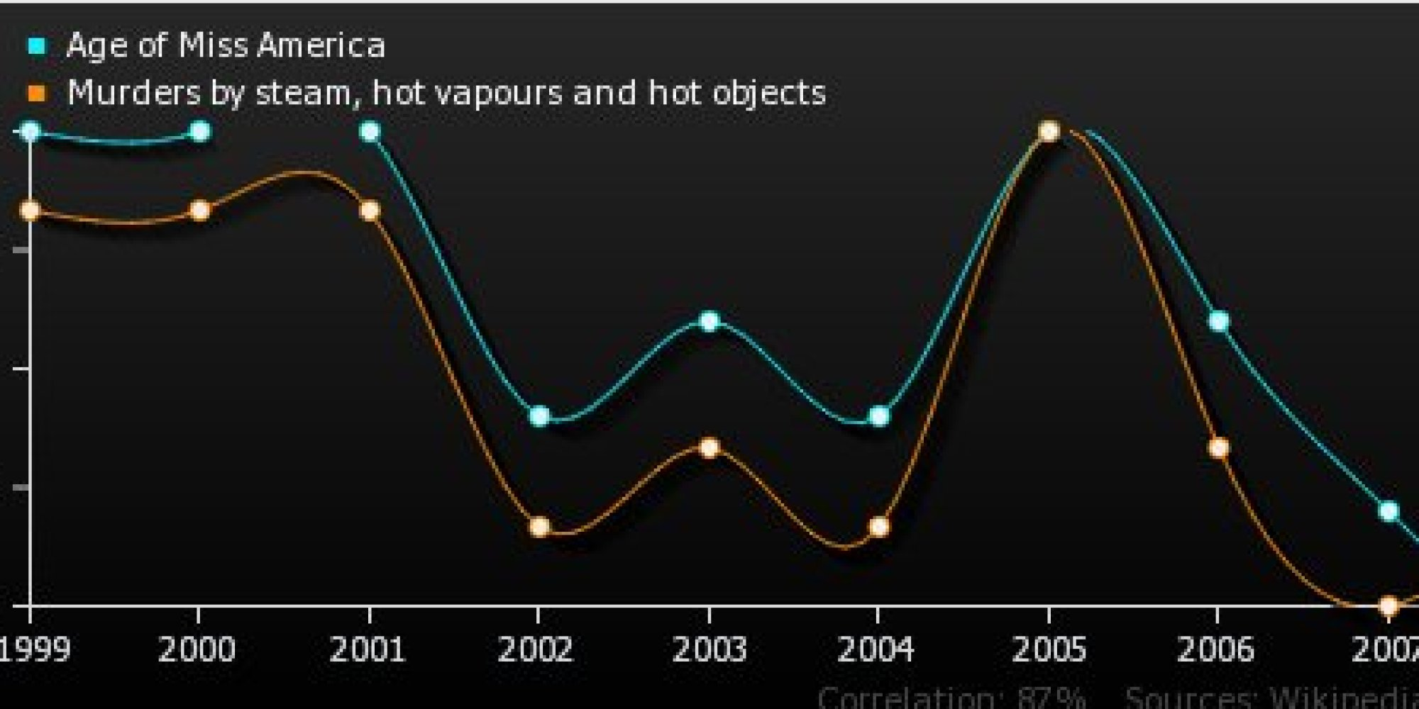 cheeky spurious correlations site shows why we shouldn t