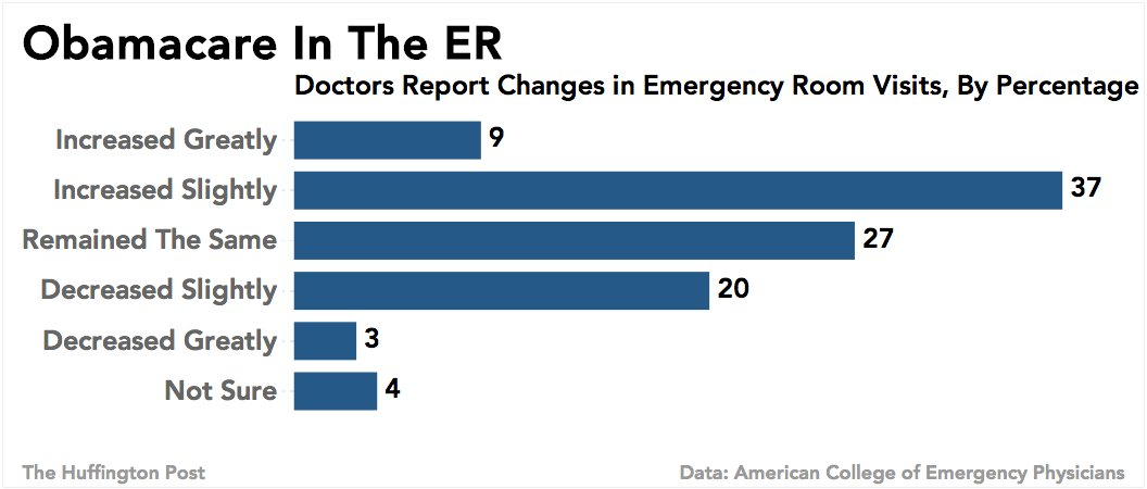 obamacare emergency room