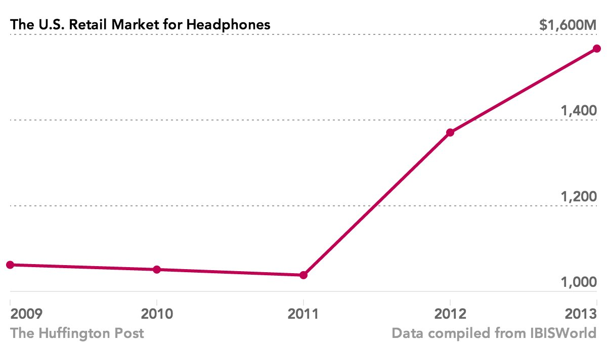 headphones chart