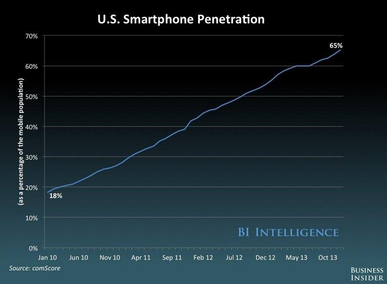 smartphone penetration chart
