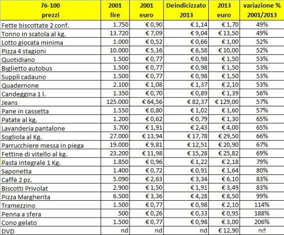 Euro, prezzi più alti con il passaggio alla moneta unica. Dai biscotti alla pizza, rincari oltre il 100% in tredici anni
