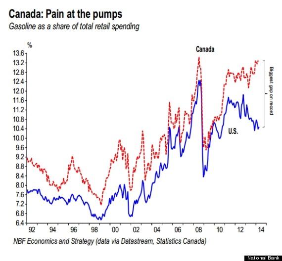 gas price spread us canada