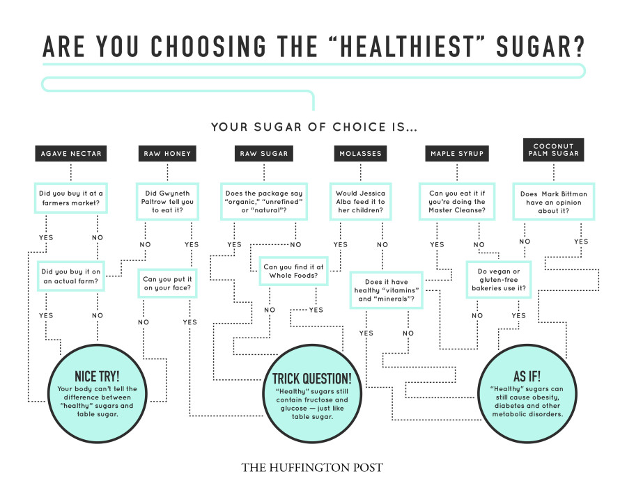 Image result for healthy sugar