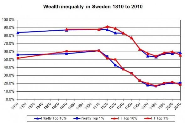 sweden inequality