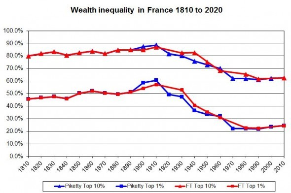 france inequality