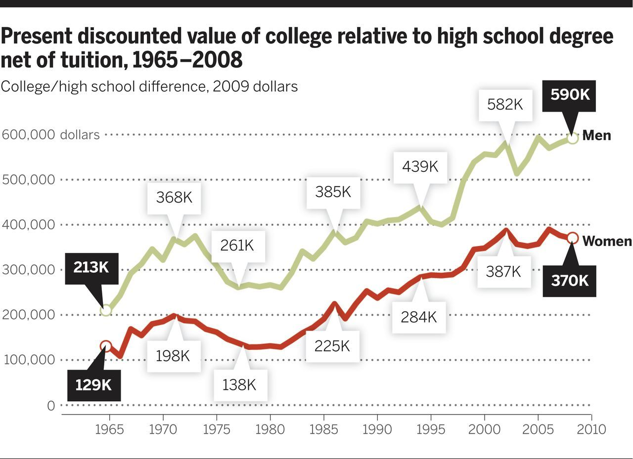 a high school diploma is pretty much useless these days huffpost chart