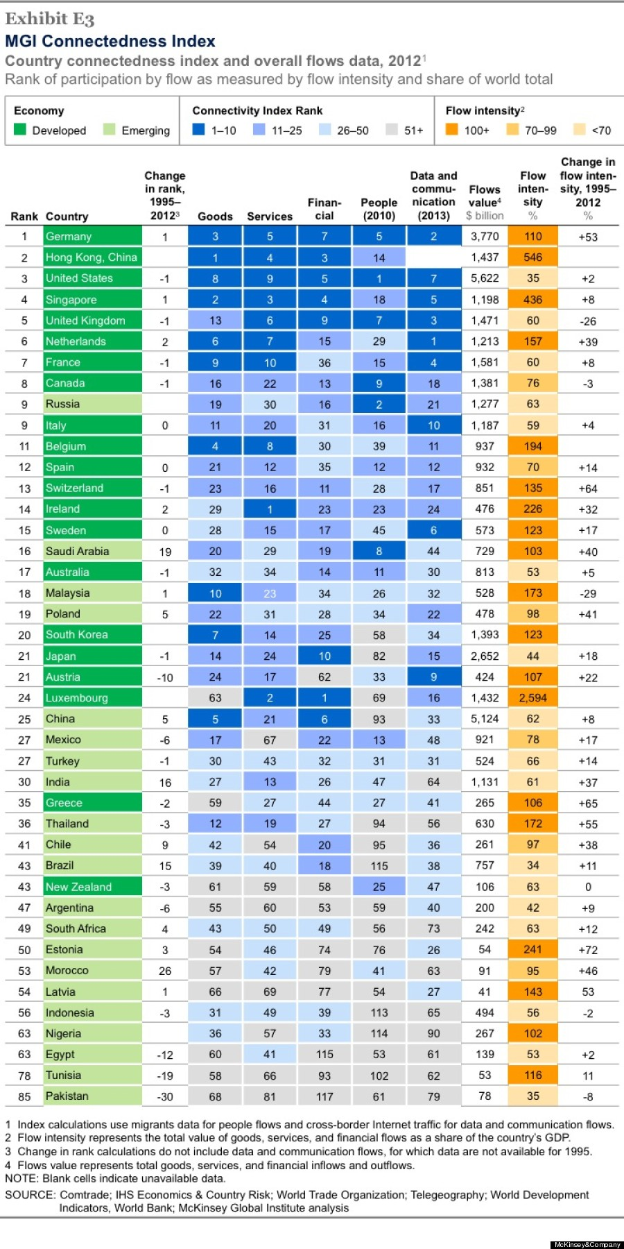 connectedness index big