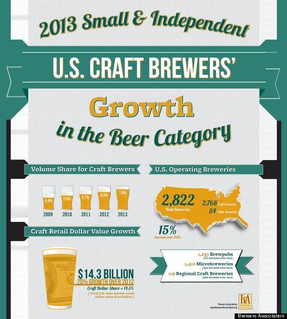craft stats