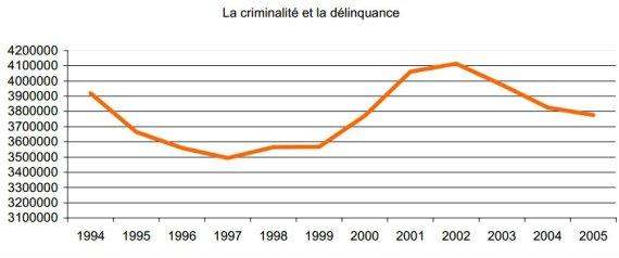 criminalite delinquance