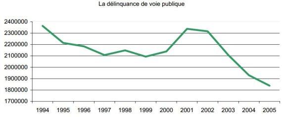 delinquance voie publique