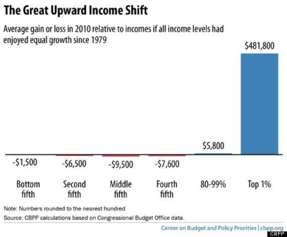 inequality household income
