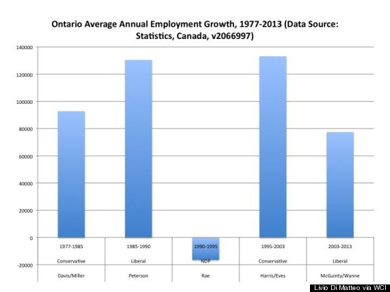 ontario job growth