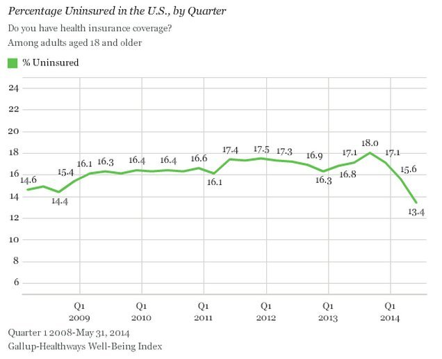 insured rate