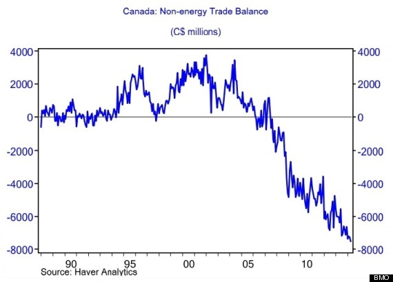 How much trade leverage does Canada really have with the U.S.?