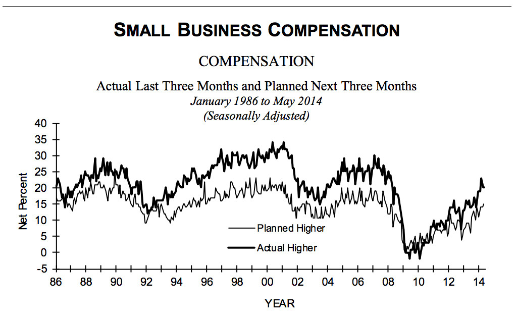 small biz comp