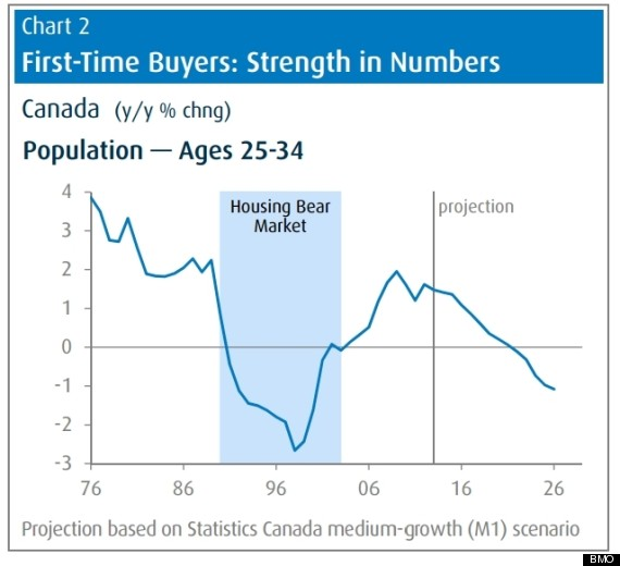 Canada's Housing Market Headed Into Long Slump: BMO