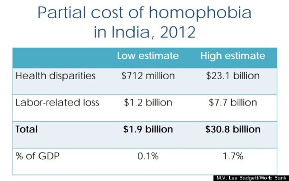 india total cost