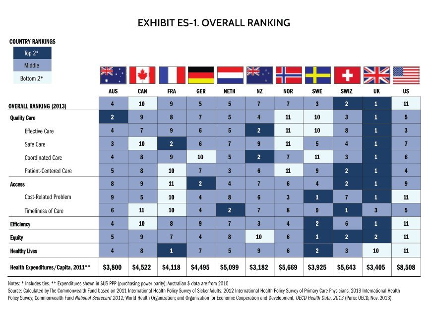 health care canada ranking