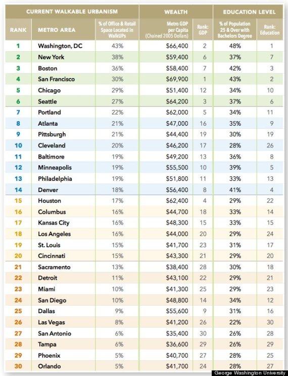 walkable cities ranking
