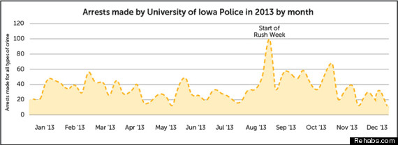 arrests iowa