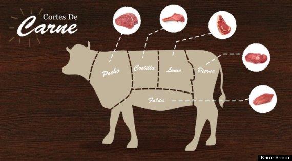 cortes carnes