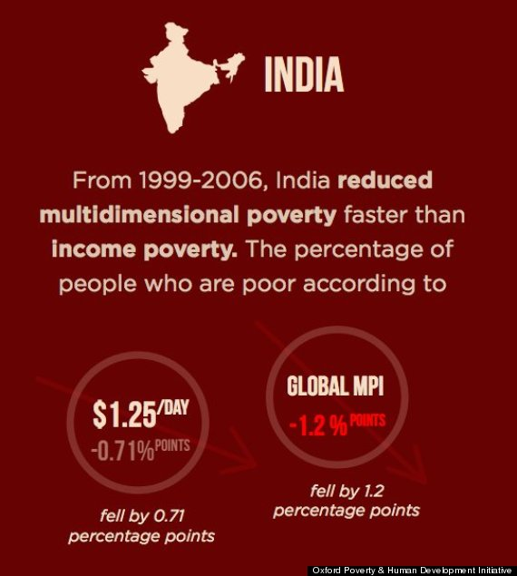 india poverty rates