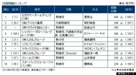 tokyo shoko research