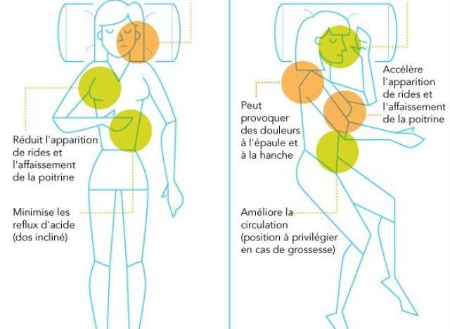Quelle position pour dormir la r ponse d pend de vos besoins for Quelle orientation pour dormir