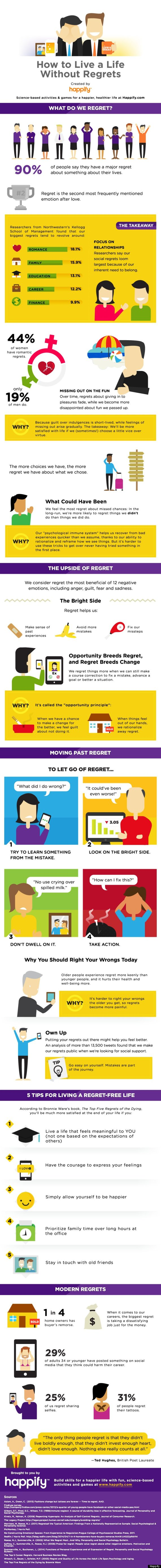 regrets infographic