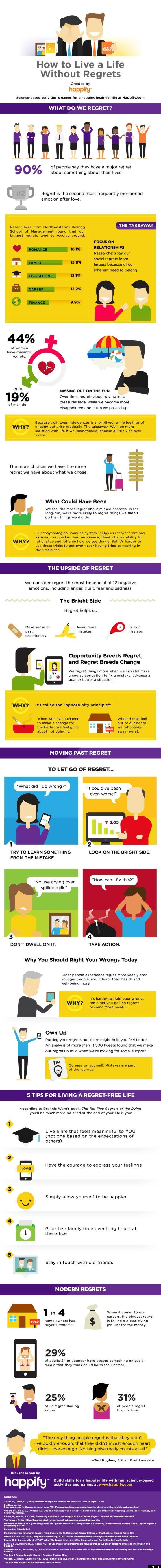 regrets infographic