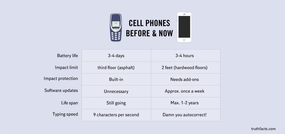 cell phones before